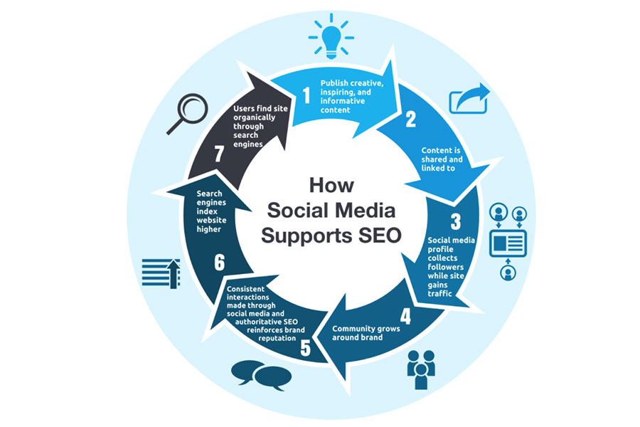 How social media supports SEO